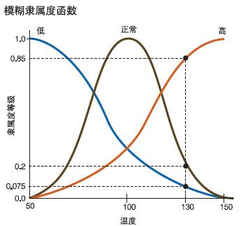 模糊pid算法c程序_模糊pid控制算法程序_模糊算法与pid
