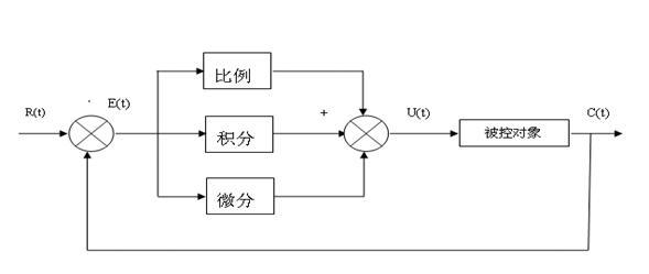 哈尔滨开合屏 算法设计论文-PID算法实例