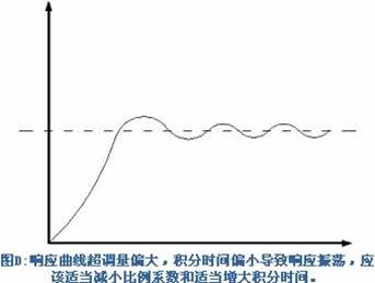 郑州滑轨电视 比例微分先行PID控制算法推导过程_计算机软件及应用_IT/计算机_专业资料